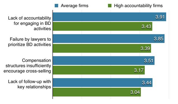 Average Firms vs High-Accountability Firms-1