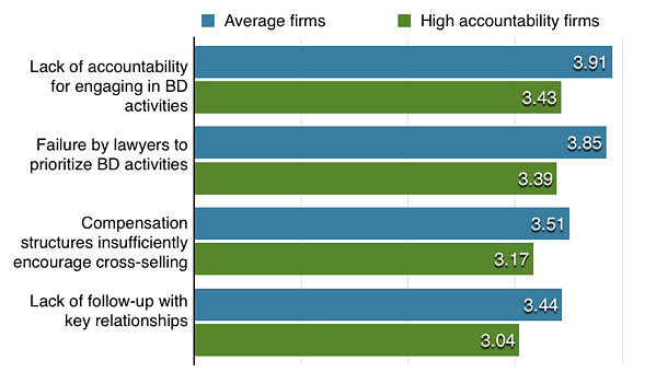 Average Firms vs High-Accountability Firms-1