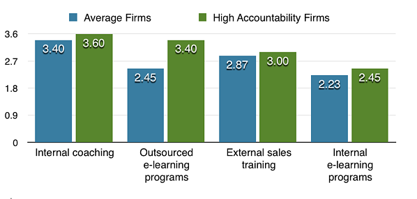 Effects of Accountability on Training