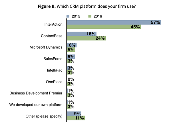 Figure II Which CRM Platform Does your firm use?