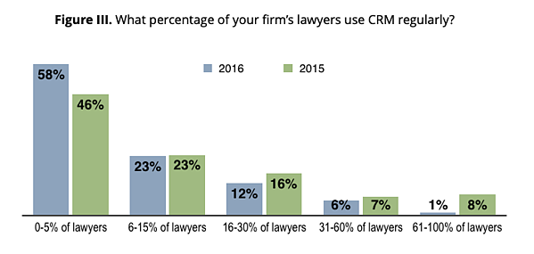 Figure III – What percentage of your firm's lawyers use CRM regularly?
