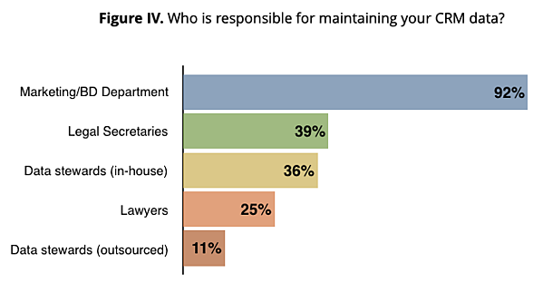 Figure IV – Who is responsible for maintaining your CRM data?