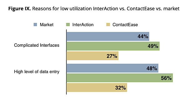 Figure IX. Reasons for low utilization InterAction vs. ContactEase vs. market