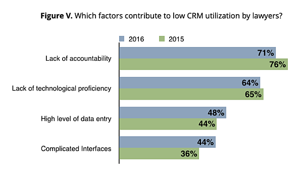Figure V – Which factors contribute to low CRM utilization by lawyers?