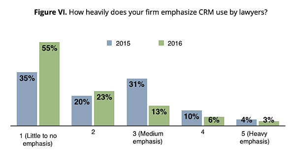 Figure VI. How heavily does your firm emphasize CRM use by lawyers?