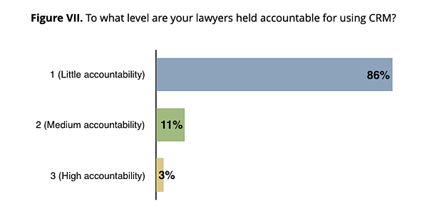 Figure VII. To what level are your lawyers held accountable for using CRM?