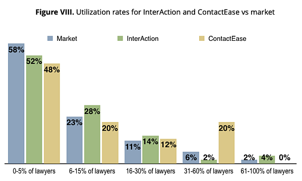 Figure VIII. Utilization rates for InterAction and ContactEase compared with the market as a whole