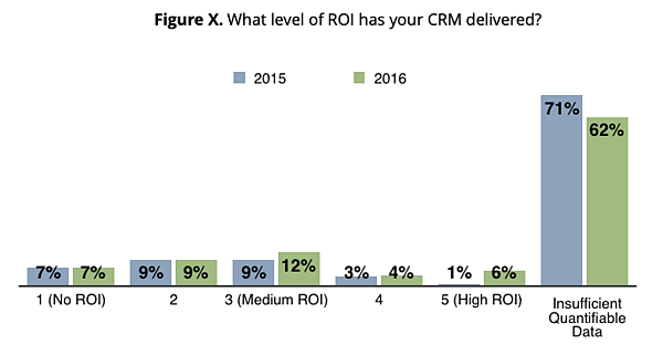 Figure X. What level of ROI has your CRM delivered?