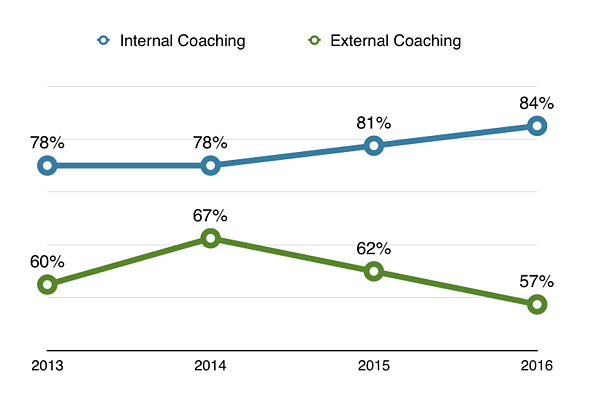 Internal vs External Coaching Effectiveness